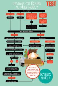 TEST: Devrais-tu écrire au Père Noël?